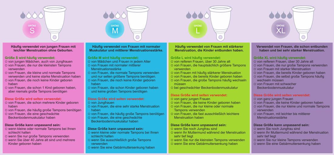 Grössen Menstruationstasse Wahlkriterien wie Körperbau, Beckenbodenstärke, Geburten, Alter, Tampons